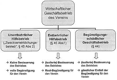 Graphik zu Vereinsnewsletter